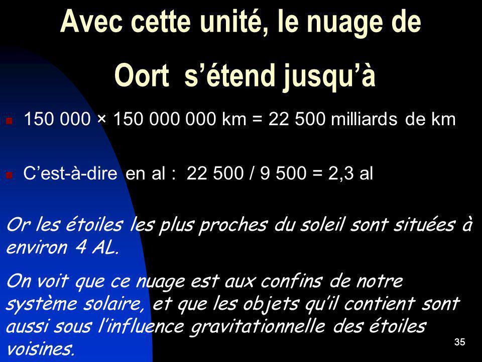 35 Avec cette unité, le nuage de Oort sétend jusquà 150 000 × 150 000 000 km = 22 500 milliards de km Cest-à-dire en al : 22 500 / 9 500 = 2,3 al Or l