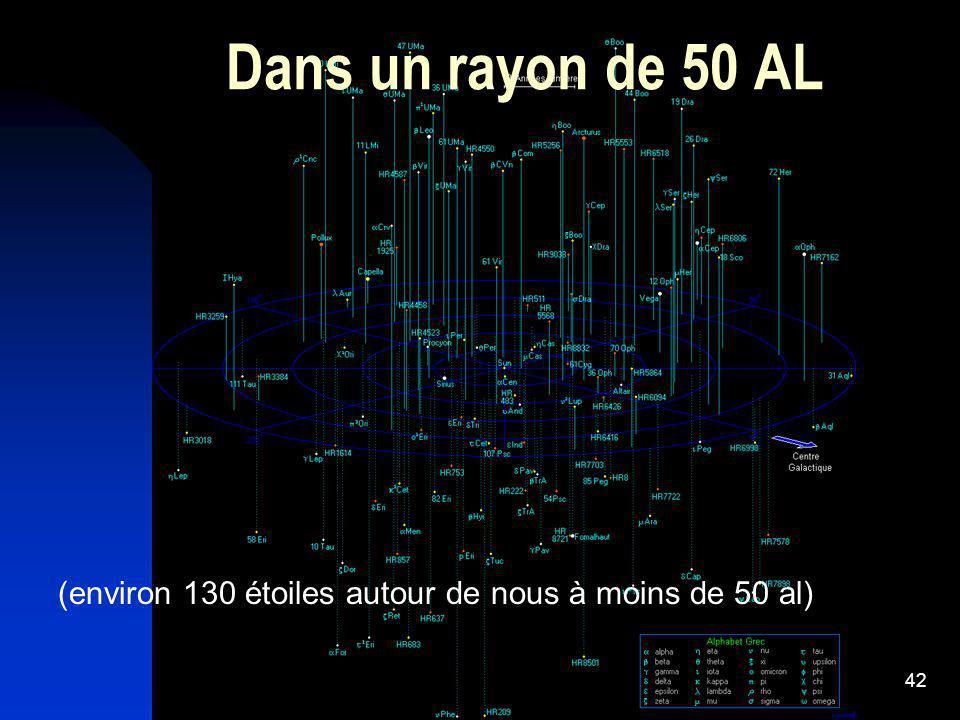 42 Dans un rayon de 50 AL (environ 130 étoiles autour de nous à moins de 50 al)