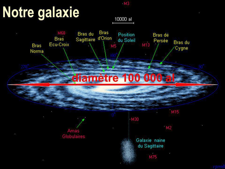 46 Notre galaxie diamètre 100 000 al