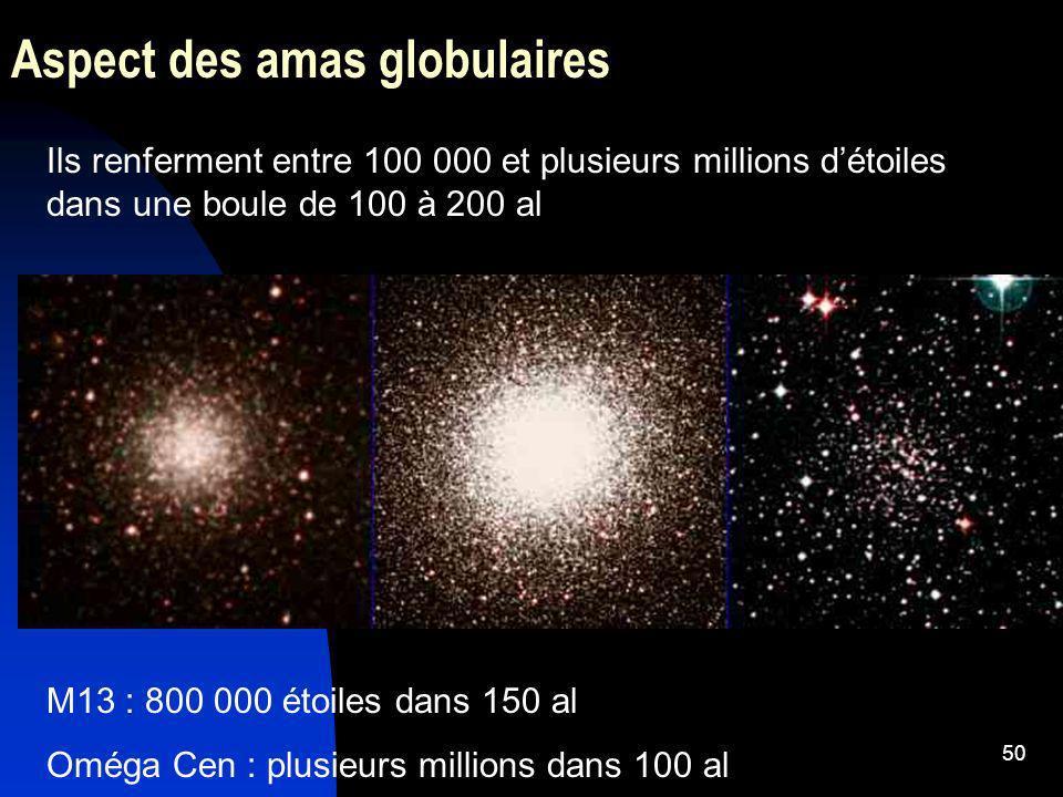 50 Aspect des amas globulaires Ils renferment entre 100 000 et plusieurs millions détoiles dans une boule de 100 à 200 al M13 : 800 000 étoiles dans 1