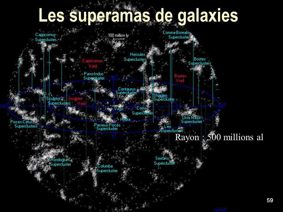 59 Les superamas de galaxies Rayon : 500 millions al