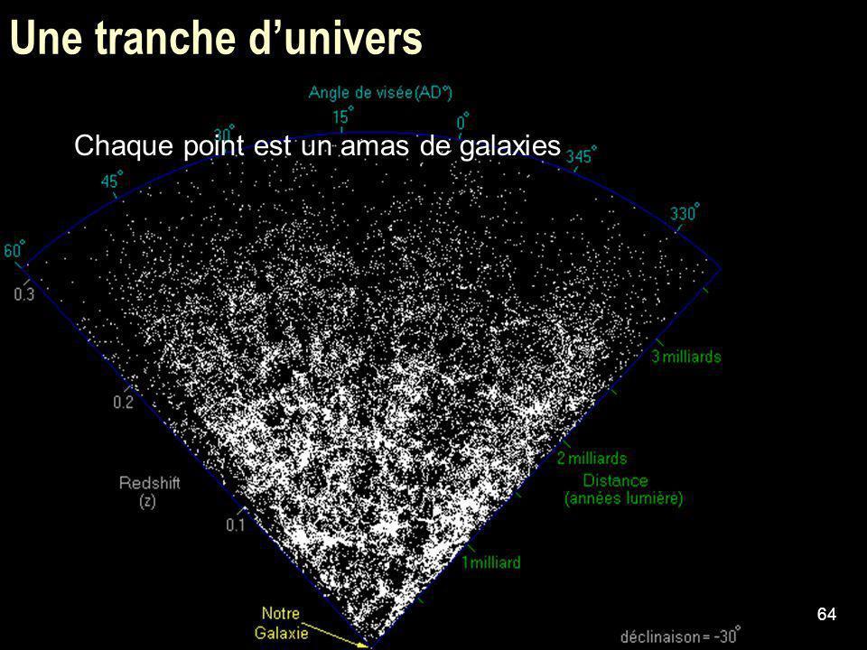 64 Une tranche dunivers Chaque point est un amas de galaxies