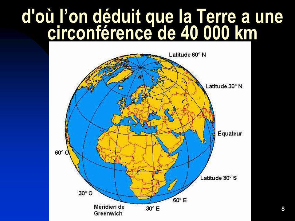 8 d'où lon déduit que la Terre a une circonférence de 40 000 km