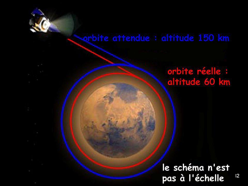 82 puis d'un seul coup le chiffre tombe Mars Climate Orbiter a été victime d'une erreur catastrophique de navigation, et la sonde a affronté l'atmosph