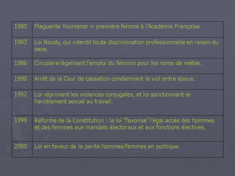 1980Maguerite Yourcenar = première femme à lAcadémie Française 1983Loi Roudy, qui interdit toute discrimination professionnelle en raison du sexe. 198