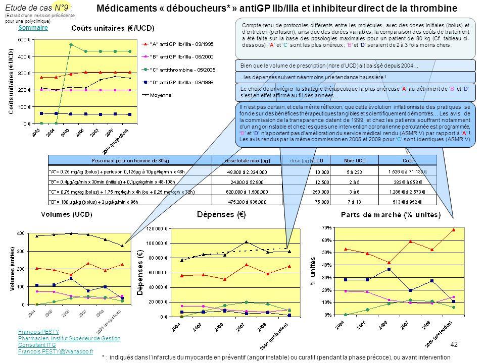 François PESTY Pharmacien, Institut Supérieur de Gestion Consultant ITG Francois.PESTY@Wanadoo.fr 42 Médicaments « déboucheurs* » antiGP IIb/IIIa et i