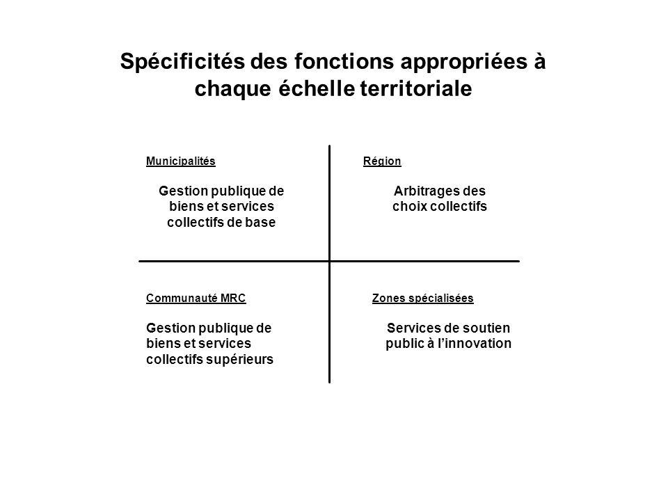 Spécificités des fonctions appropriées à chaque échelle territoriale Zones spécialisées Services de soutien public à linnovation Communauté MRC Gestio