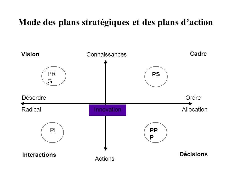 Mode des plans stratégiques et des plans daction Connaissances Actions Désordre AllocationInnovation Vision Cadre Interactions Décisions PR G Radical