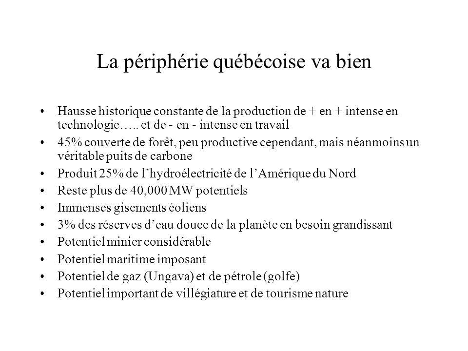 La périphérie québécoise va bien Hausse historique constante de la production de + en + intense en technologie….. et de - en - intense en travail 45%