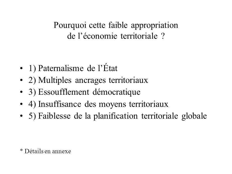 Pourquoi cette faible appropriation de léconomie territoriale ? 1) Paternalisme de lÉtat 2) Multiples ancrages territoriaux 3) Essoufflement démocrati