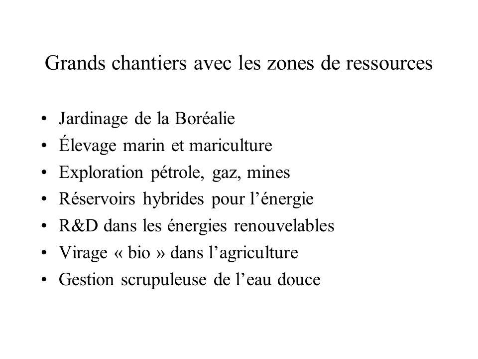 Grands chantiers avec les zones de ressources Jardinage de la Boréalie Élevage marin et mariculture Exploration pétrole, gaz, mines Réservoirs hybride