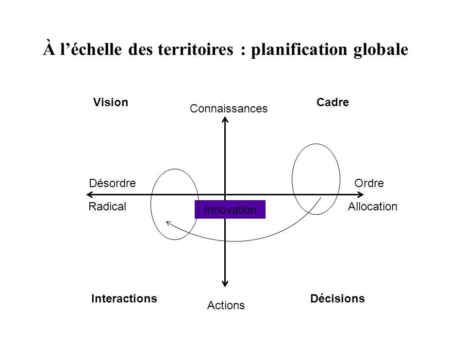 À léchelle des territoires : planification globale Connaissances Actions Désordre Allocation Innovation VisionCadre InteractionsDécisions Radical Ordr