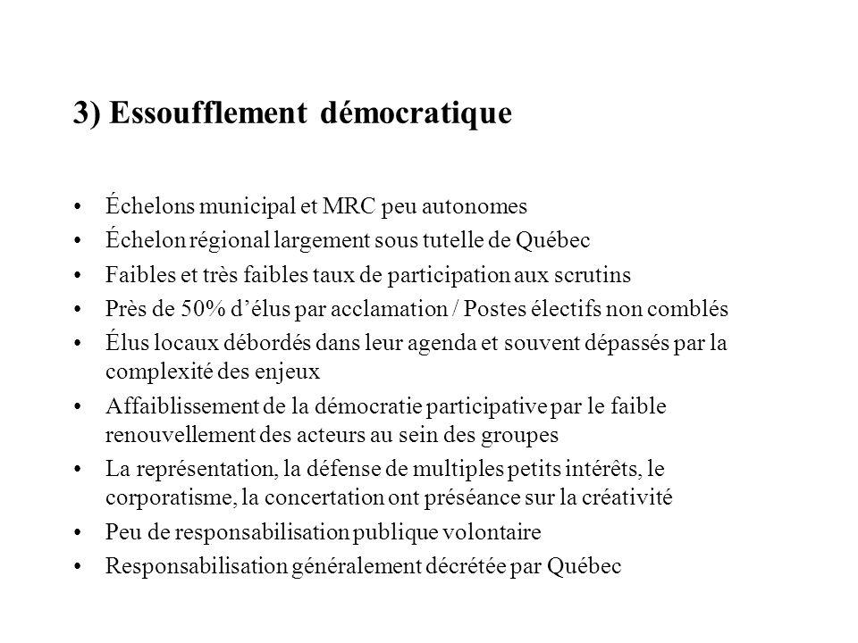 3) Essoufflement démocratique Échelons municipal et MRC peu autonomes Échelon régional largement sous tutelle de Québec Faibles et très faibles taux d