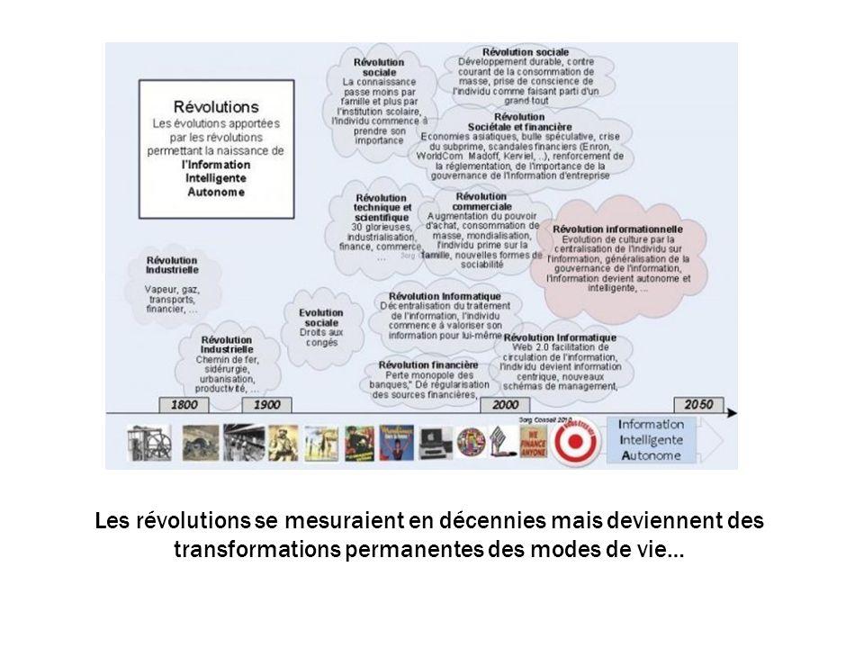 Les révolutions se mesuraient en décennies mais deviennent des transformations permanentes des modes de vie…