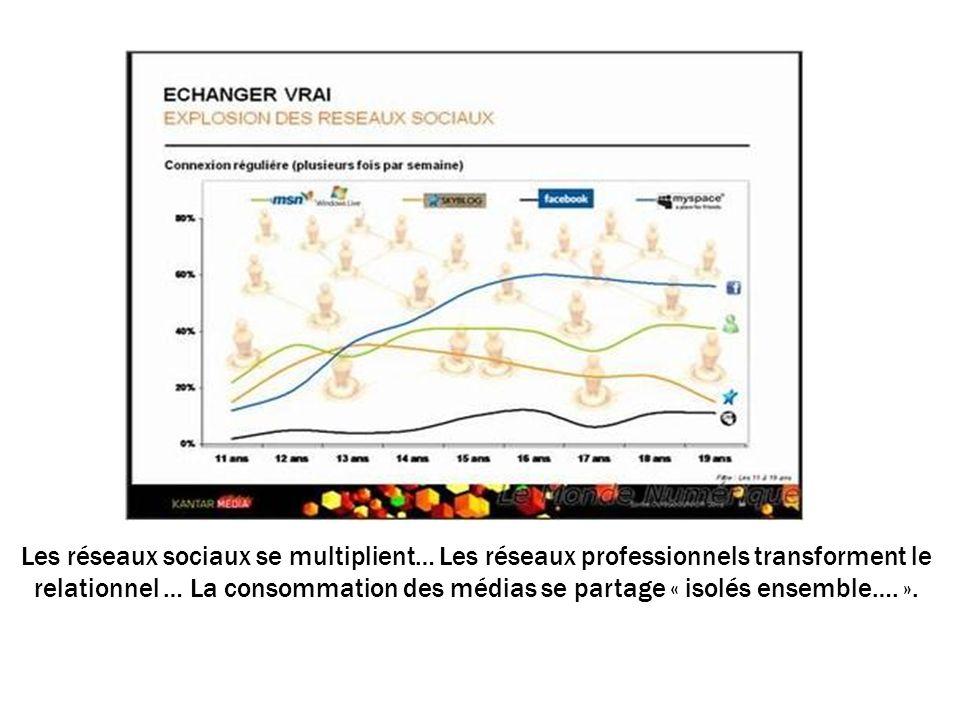 Les réseaux sociaux se multiplient… Les réseaux professionnels transforment le relationnel … La consommation des médias se partage « isolés ensemble….