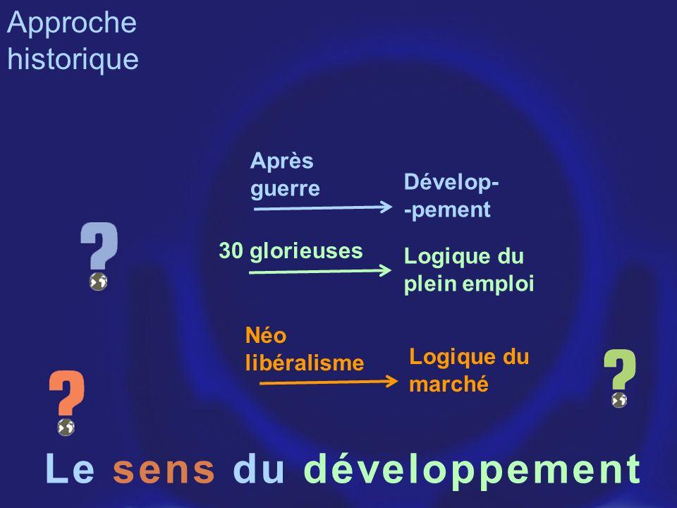 Le sens du développement Approche historique Après guerre 30 glorieuses Néo libéralisme Logique du plein emploi Logique du marché Dévelop- -pement