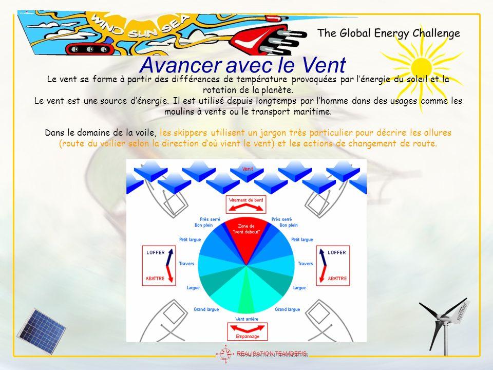 REALISATION TEAMDEFIS Avancer avec le Vent Le vent se forme à partir des différences de température provoquées par lénergie du soleil et la rotation d
