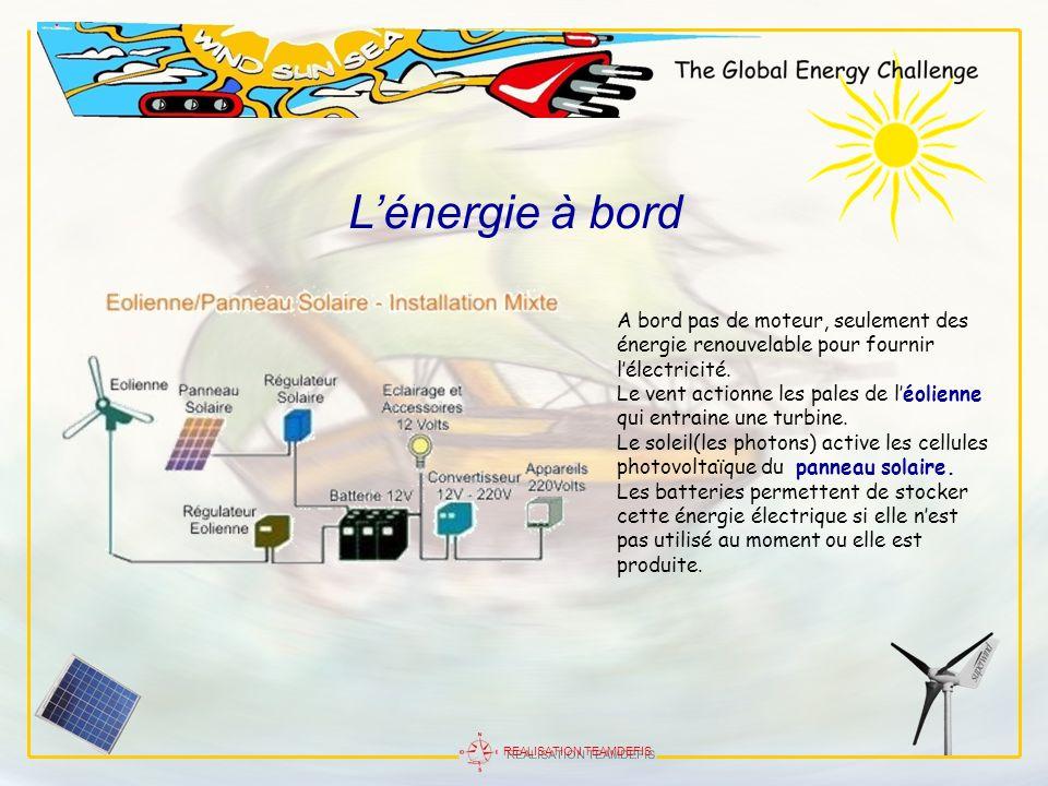 REALISATION TEAMDEFIS Lénergie à bord A bord pas de moteur, seulement des énergie renouvelable pour fournir lélectricité. Le vent actionne les pales d