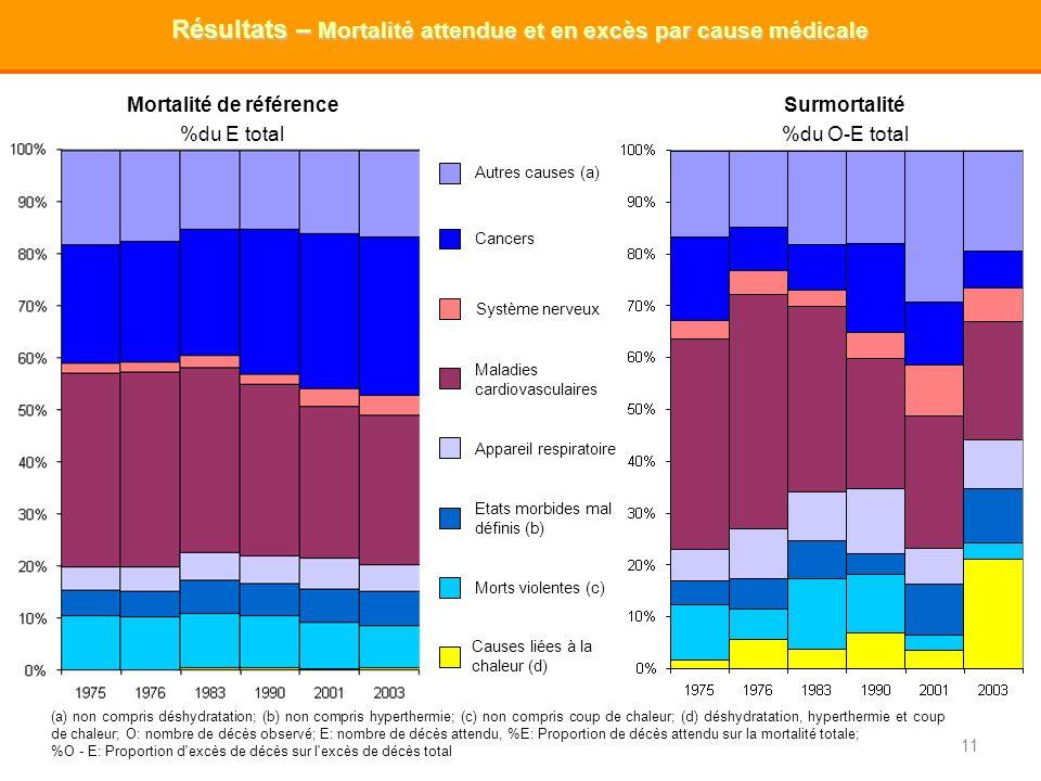 11 Résultats – Mortalité attendue et en excès par cause médicale (a) non compris déshydratation; (b) non compris hyperthermie; (c) non compris coup de