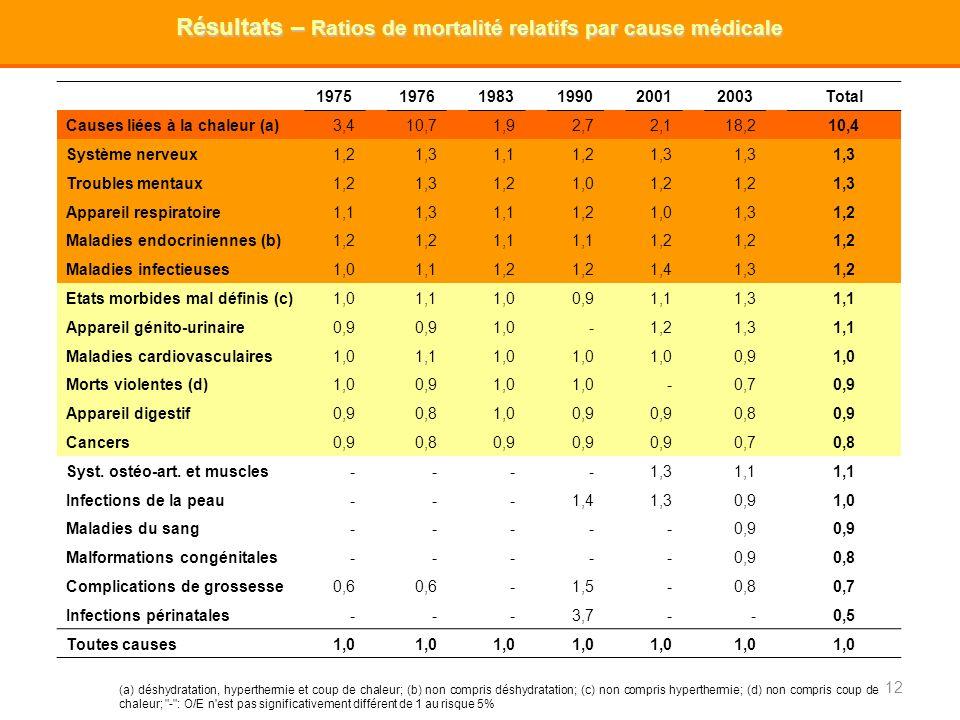 12 Résultats – Ratios de mortalité relatifs par cause médicale (a) déshydratation, hyperthermie et coup de chaleur; (b) non compris déshydratation; (c