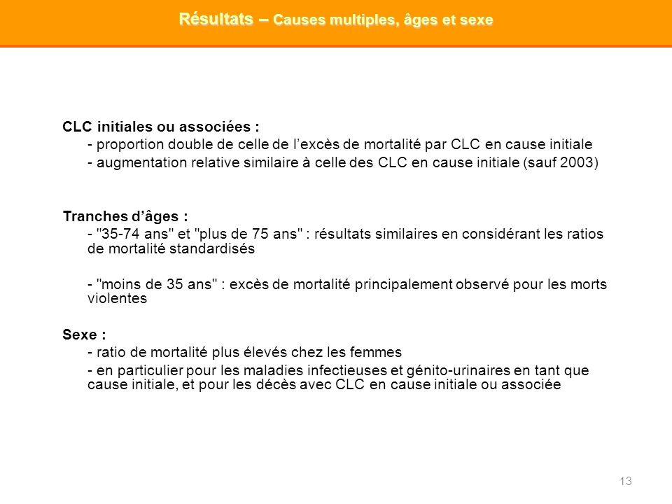 CLC initiales ou associées : - proportion double de celle de lexcès de mortalité par CLC en cause initiale - augmentation relative similaire à celle d