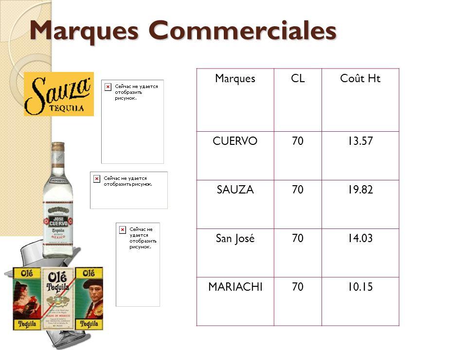 Marques Commerciales MarquesCLCoût Ht CUERVO7013.57 SAUZA7019.82 San José7014.03 MARIACHI7010.15
