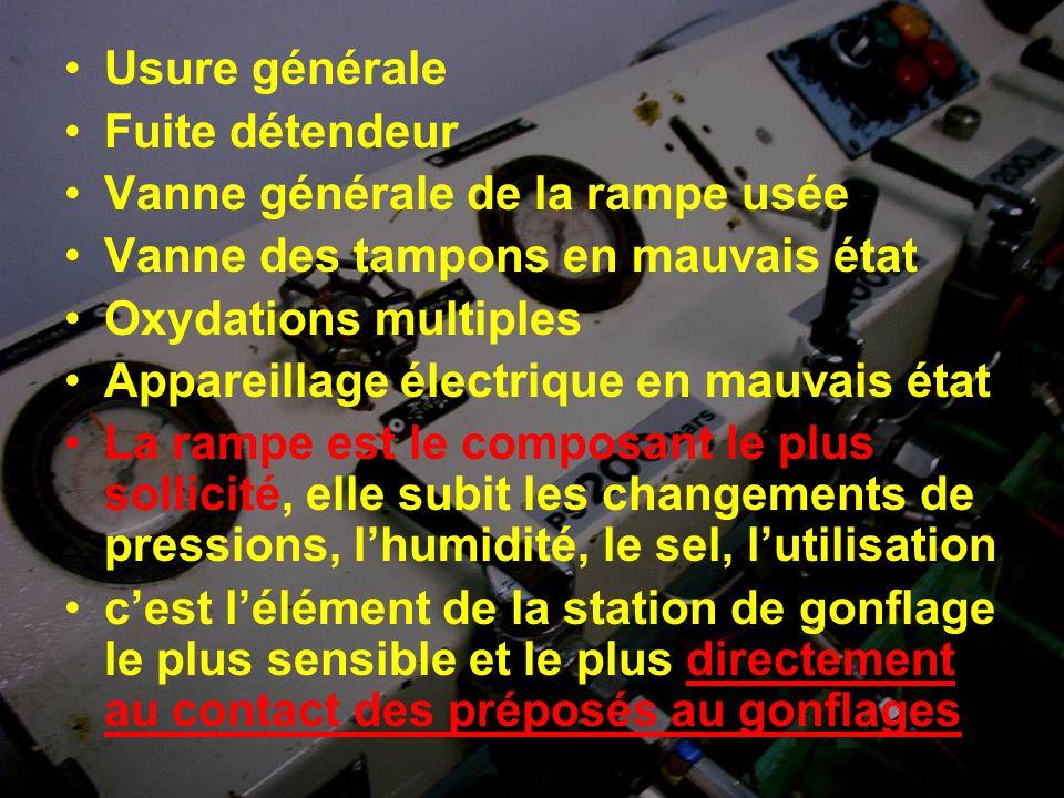 Usure générale Fuite détendeur Vanne générale de la rampe usée Vanne des tampons en mauvais état Oxydations multiples Appareillage électrique en mauva