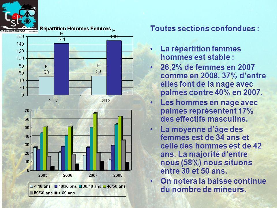 Toutes sections confondues : La répartition femmes hommes est stable : 26,2% de femmes en 2007 comme en 2008. 37% dentre elles font de la nage avec pa