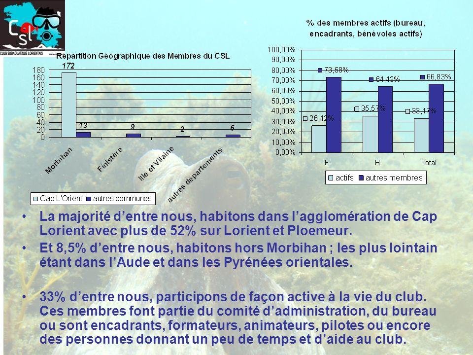 La majorité dentre nous, habitons dans lagglomération de Cap Lorient avec plus de 52% sur Lorient et Ploemeur. Et 8,5% dentre nous, habitons hors Morb