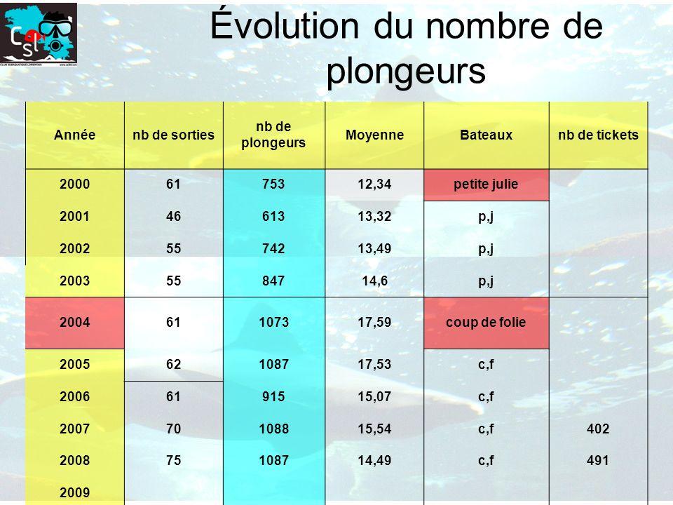 Évolution du nombre de plongeurs Annéenb de sorties nb de plongeurs MoyenneBateauxnb de tickets 20006175312,34petite julie 20014661313,32p,j 200255742