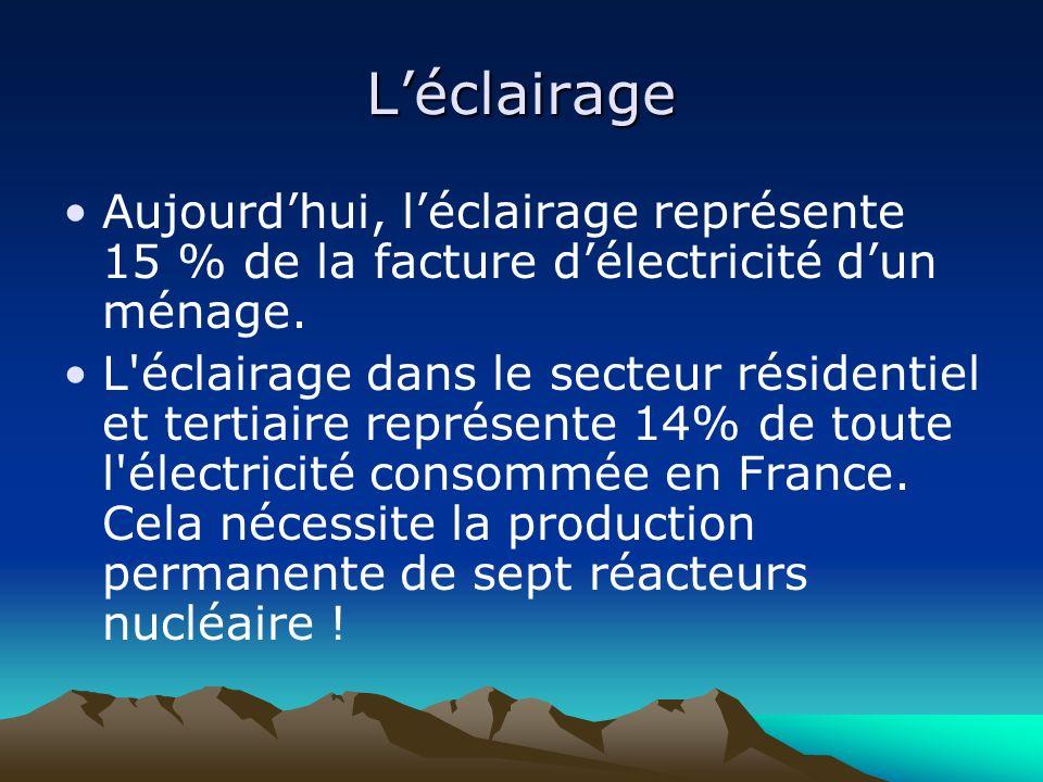 Léclairage Aujourdhui, léclairage représente 15 % de la facture délectricité dun ménage. L'éclairage dans le secteur résidentiel et tertiaire représen
