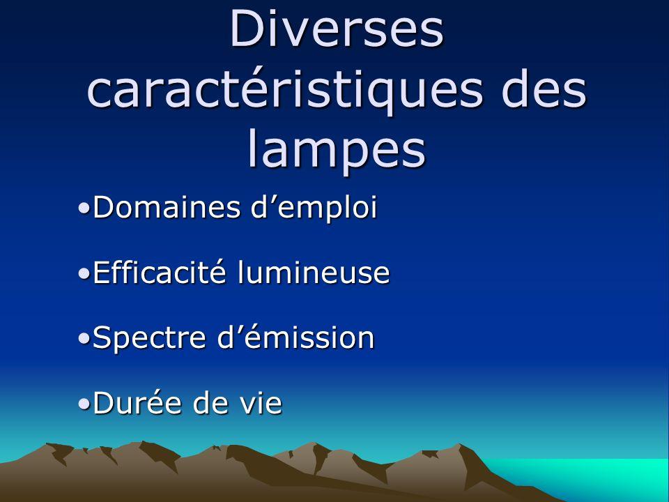 Diverses caractéristiques des lampes Domaines demploiDomaines demploi Efficacité lumineuseEfficacité lumineuse Spectre démissionSpectre démission Duré
