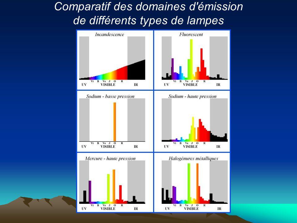 Comparatif des domaines d'émission de différents types de lampes