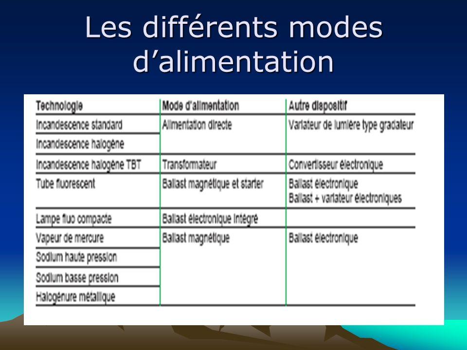 Les différents modes dalimentation