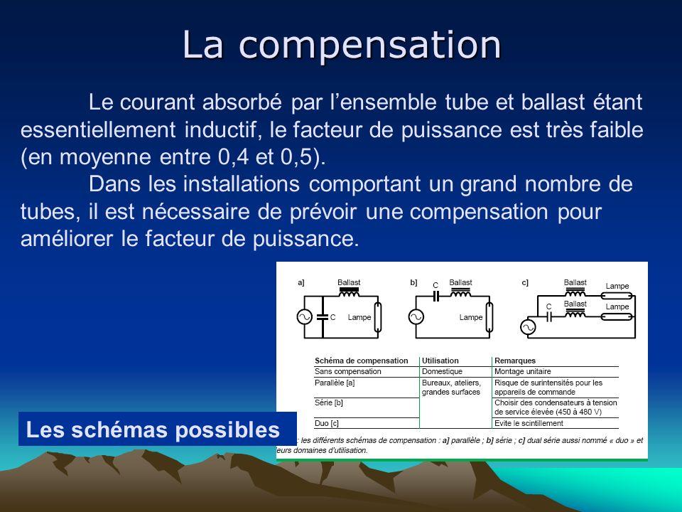 La compensation Le courant absorbé par lensemble tube et ballast étant essentiellement inductif, le facteur de puissance est très faible (en moyenne e