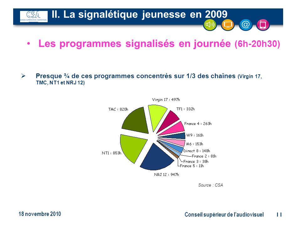 Conseil supérieur de laudiovisuel11 18 novembre 2010 Presque ¾ de ces programmes concentrés sur 1/3 des chaînes (Virgin 17, TMC, NT1 et NRJ 12) Source : CSA Les programmes signalisés en journée (6h-20h30) II.