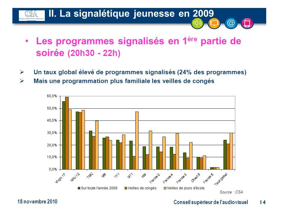 Conseil supérieur de laudiovisuel14 18 novembre 2010 Un taux global élevé de programmes signalisés (24% des programmes) Mais une programmation plus familiale les veilles de congés Les programmes signalisés en 1 ère partie de soirée (20h30 - 22h) Source : CSA II.