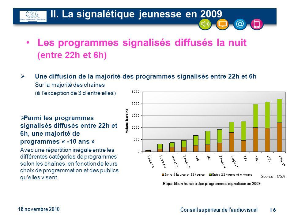Conseil supérieur de laudiovisuel16 18 novembre 2010 Une diffusion de la majorité des programmes signalisés entre 22h et 6h Sur la majorité des chaînes (à lexception de 3 dentre elles) Les programmes signalisés diffusés la nuit (entre 22h et 6h) II.