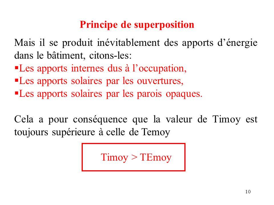 10 Principe de superposition Mais il se produit inévitablement des apports dénergie dans le bâtiment, citons-les: Les apports internes dus à loccupati