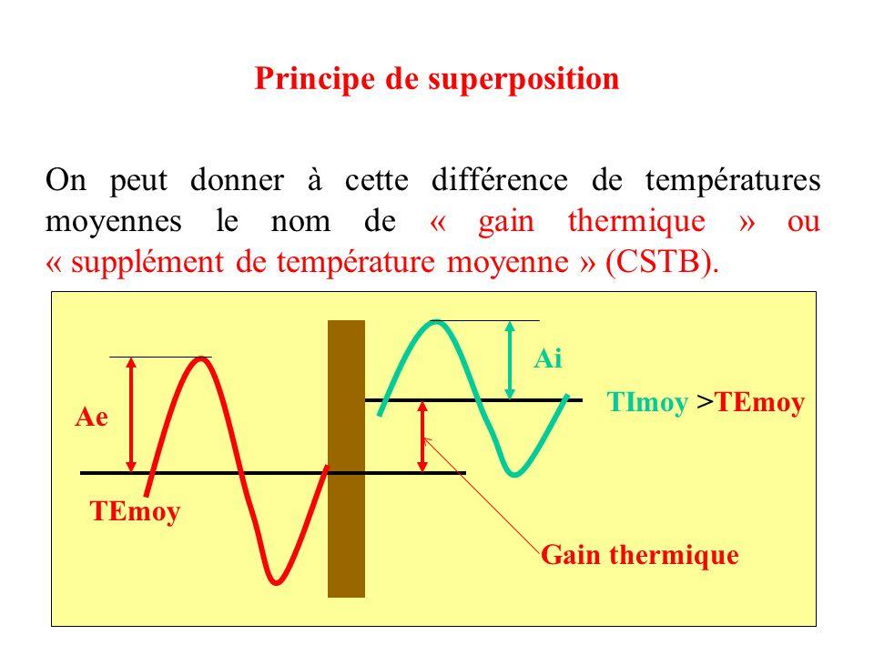 11 Principe de superposition On peut donner à cette différence de températures moyennes le nom de « gain thermique » ou « supplément de température mo