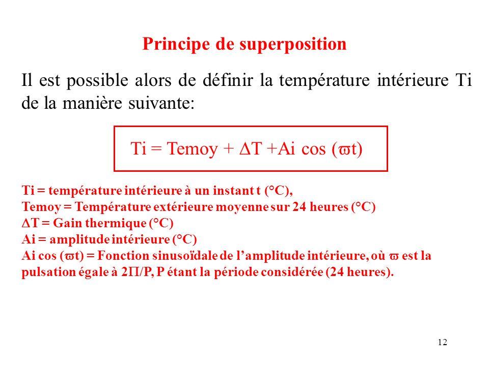 12 Principe de superposition Il est possible alors de définir la température intérieure Ti de la manière suivante: Ti = Temoy + T +Ai cos ( t) Ti = te