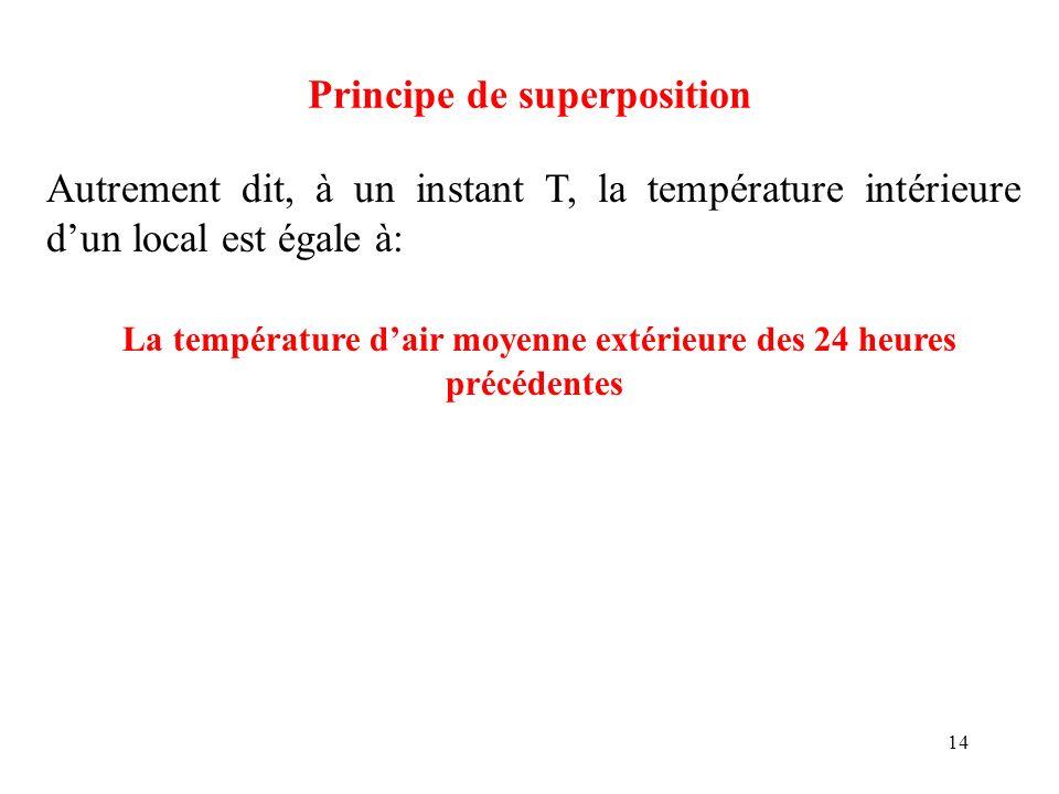 14 Principe de superposition Autrement dit, à un instant T, la température intérieure dun local est égale à: La température dair moyenne extérieure de