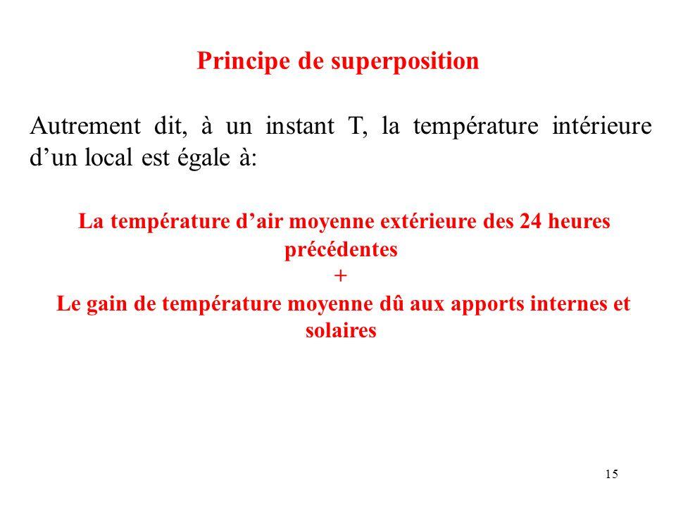 15 Principe de superposition Autrement dit, à un instant T, la température intérieure dun local est égale à: La température dair moyenne extérieure de
