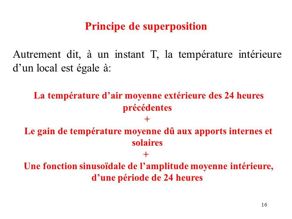16 Principe de superposition Autrement dit, à un instant T, la température intérieure dun local est égale à: La température dair moyenne extérieure de