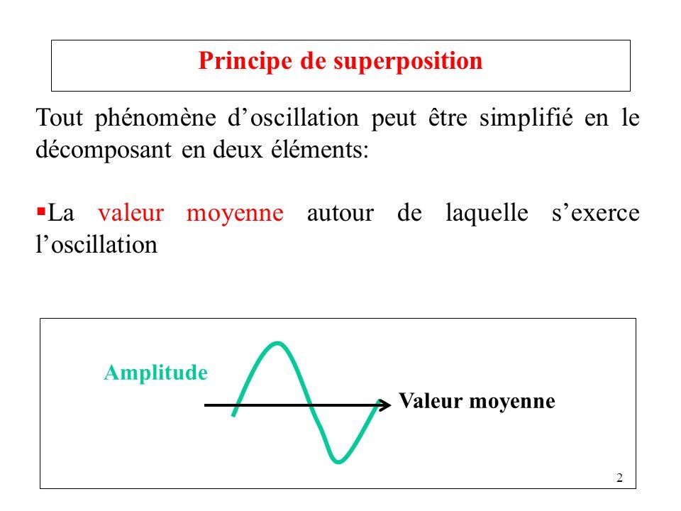 3 Tout phénomène doscillation peut être simplifié en le décomposant en deux éléments: La valeur moyenne autour de laquelle sexerce loscillation Loscillation elle-même caractérisée par son amplitude.