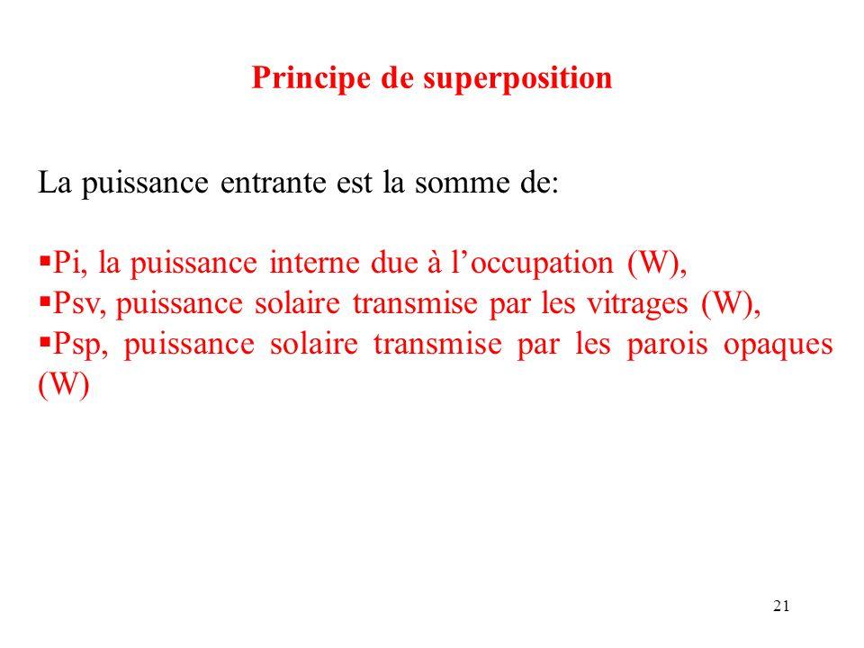 21 Principe de superposition La puissance entrante est la somme de: Pi, la puissance interne due à loccupation (W), Psv, puissance solaire transmise p