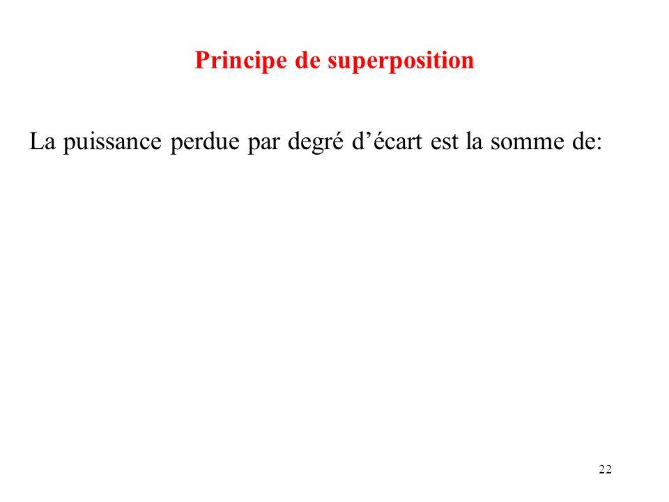22 Principe de superposition La puissance perdue par degré décart est la somme de:
