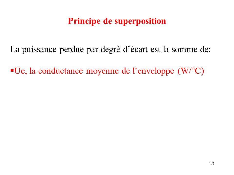 23 Principe de superposition La puissance perdue par degré décart est la somme de: Ue, la conductance moyenne de lenveloppe (W/°C)