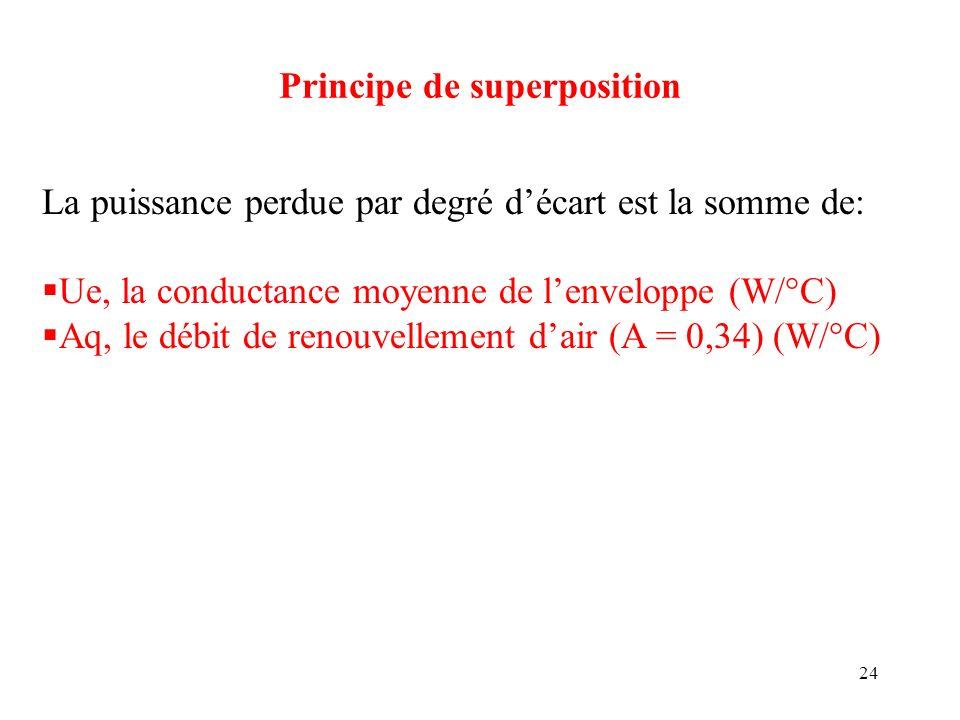 24 Principe de superposition La puissance perdue par degré décart est la somme de: Ue, la conductance moyenne de lenveloppe (W/°C) Aq, le débit de ren