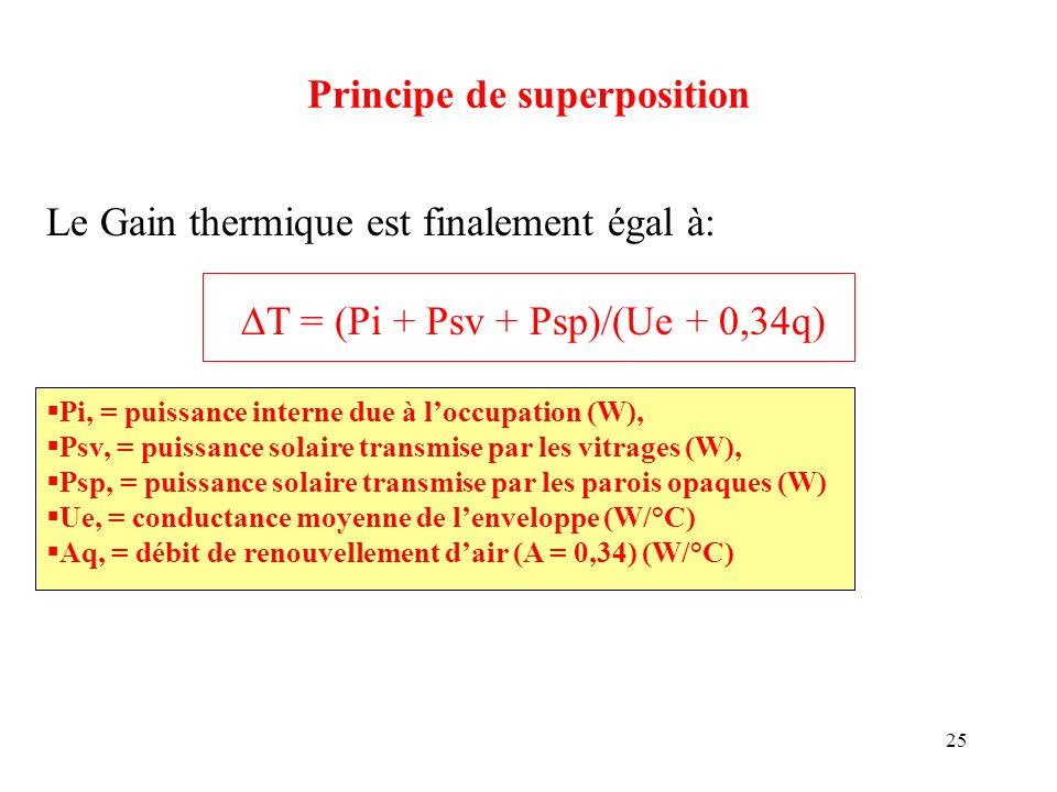 25 Principe de superposition Le Gain thermique est finalement égal à: T = (Pi + Psv + Psp)/(Ue + 0,34q) Pi, = puissance interne due à loccupation (W),